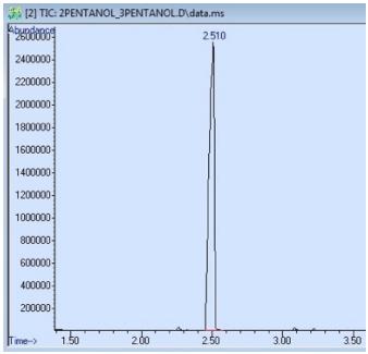 Figura 2: Espectro GC de una muestra que contiene 2-pentanol y 3-pentanol. Ambos compuestos están representados por el pico a 2.510min