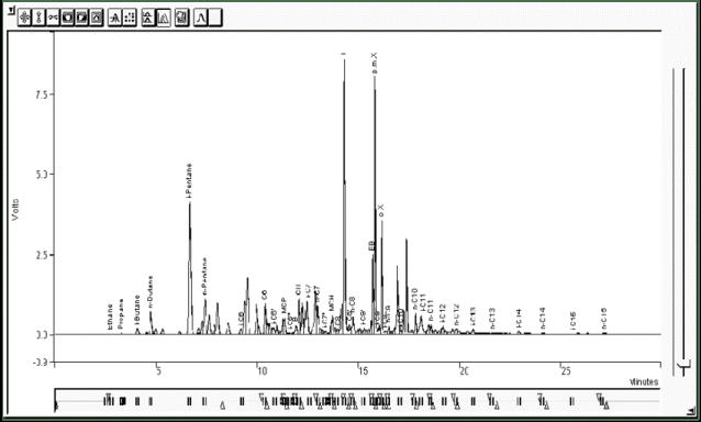 Cromatograma de una muestra de gasolina de Octano 95. De El-Naggar, Ashraf & Majthoub, M.M.. (2013). Study the toxic effects of aromatic compounds in gasoline in Saudi Arabia petrol stations. International Journal of Chemical Sciences. 11. 106-120.