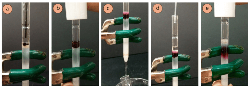 Figura 5: a) Añadir la muestra, b) Aplicar la presión, c) El colorante empujado sobre el adsorbente, d) Rellenar con el eluyente, e) Eluir.