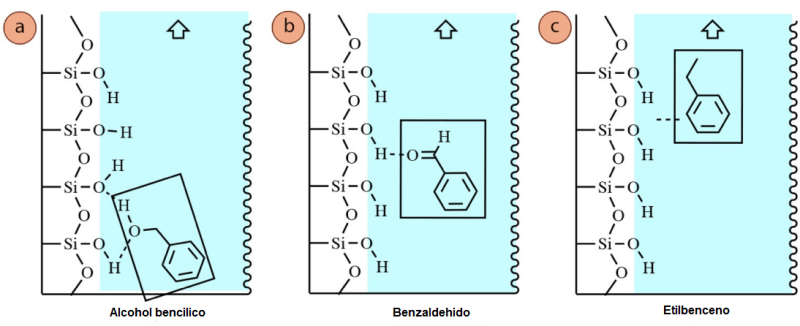 Figura 5: Fuerzas intermoleculares entre el gel de sílice y: a) el alcohol bencílico, b) el benzaldehído, c) el etilbenceno.