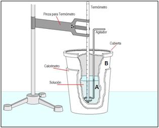 Esquema de un calorímetro adiabático