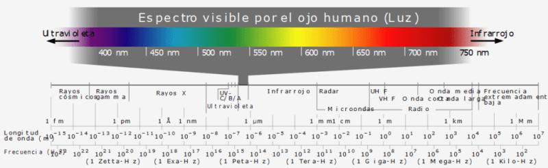 Espectro electromagnético, a la izquierda se puede observar la región de rayos X