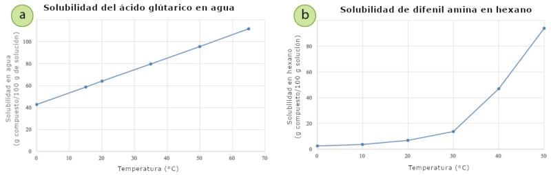Figura 2: Gráficos de los datos de solubilidad frente a la temperatura para el ácido glutárico en agua (izquierda) y la difenil amina en hexano (derecha). En ambos conjuntos, la solubilidad aumenta con la temperatura. Obsérvese que el ácido glutárico no pudo cristalizarse a partir del agua, ya que es muy soluble incluso a bajas temperaturas.