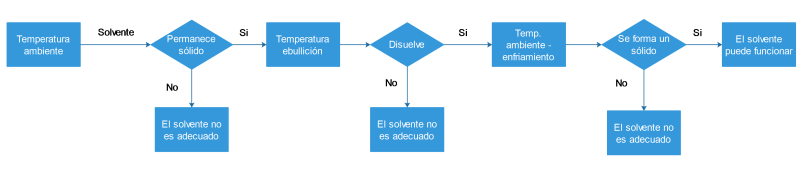 Figura 5: Diagrama de flujo para probar un disolvente de cristalización mezclando sólido y disolvente, como se describe en esta página.