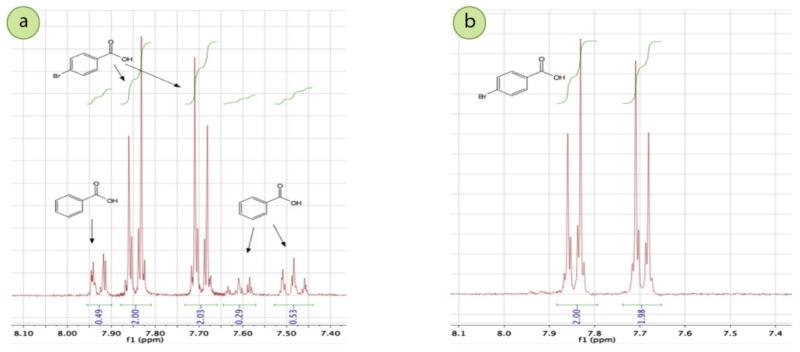 Figura 6: a) Espectro de RMN 1H a 300MHz de la mezcla cruda de ácido benzoico y ácido p-bromobenzoico (tomado en DMSO-d6; el hidrógeno del ácido carboxílico está a 13,0 ppm y no se muestra), b) Espectro de RMN 1H del sólido después de la cristalización a partir del etanol, que indica que la muestra es principalmente ácido p-bromobenzoico.