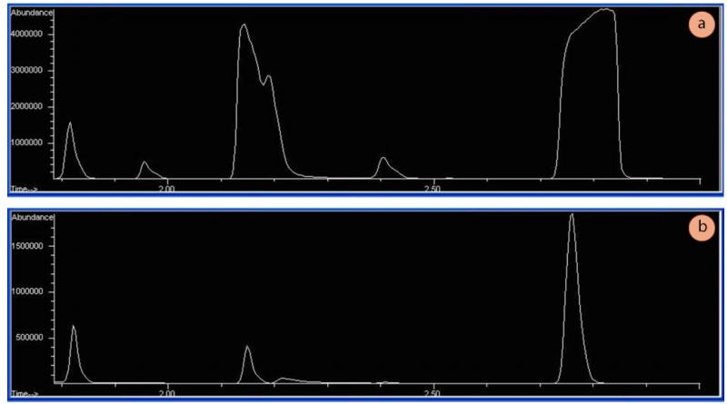 Figura 1: a) Una muestra sobrecargada con una mala forma de pico (nótese que el eje y tiene abundancias en torno a 4,5 millones), b) La misma muestra diluida adecuadamente (abundancias en torno a 2 millones). Una muestra demasiado diluida tendrá abundancias inferiores a 100.000 (detector MS).