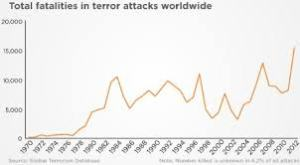 Terrorists fatalities