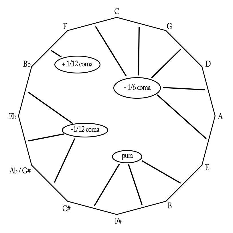 Exemplo de temperamento circular irregular