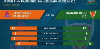 Pro Kabaddi 2017 Jaipur Pink Panthers vs Dabang Delhi Match Results