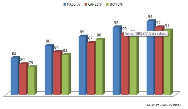CBSE Pass Percentage 2018