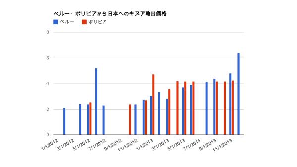 ペルー・ボリビアから日本へのキヌア輸出価格