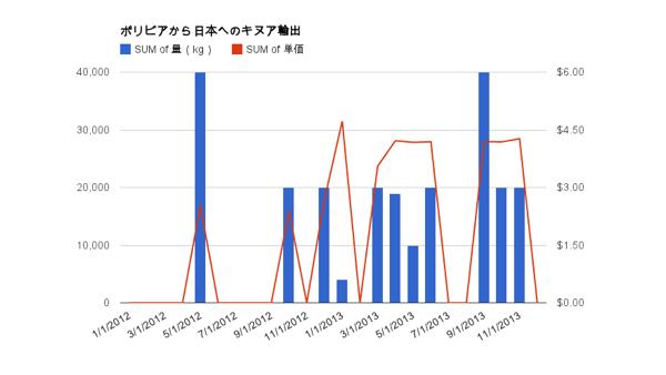 ボリビアから日本へのキヌア輸出