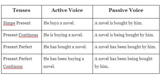 Pelajari Contoh Soal Passive Voice Dan Jawaban Ini
