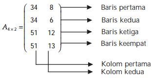 Matematika Dasar SBMPTN Tentang Matriks! Lengkap dengan Pembahasan (3)
