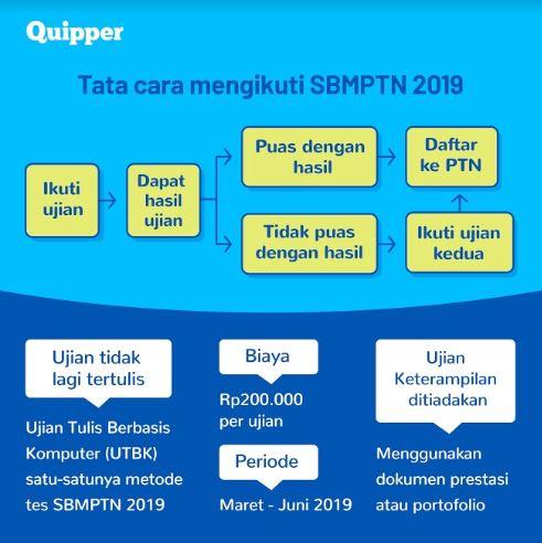 Kenali Semua Perubahan Penting di SBMPTN 2019 Nanti! 2