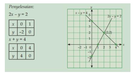 Persamaan Dan Pertidaksamaan Linear Dua Variabel Roemahijau