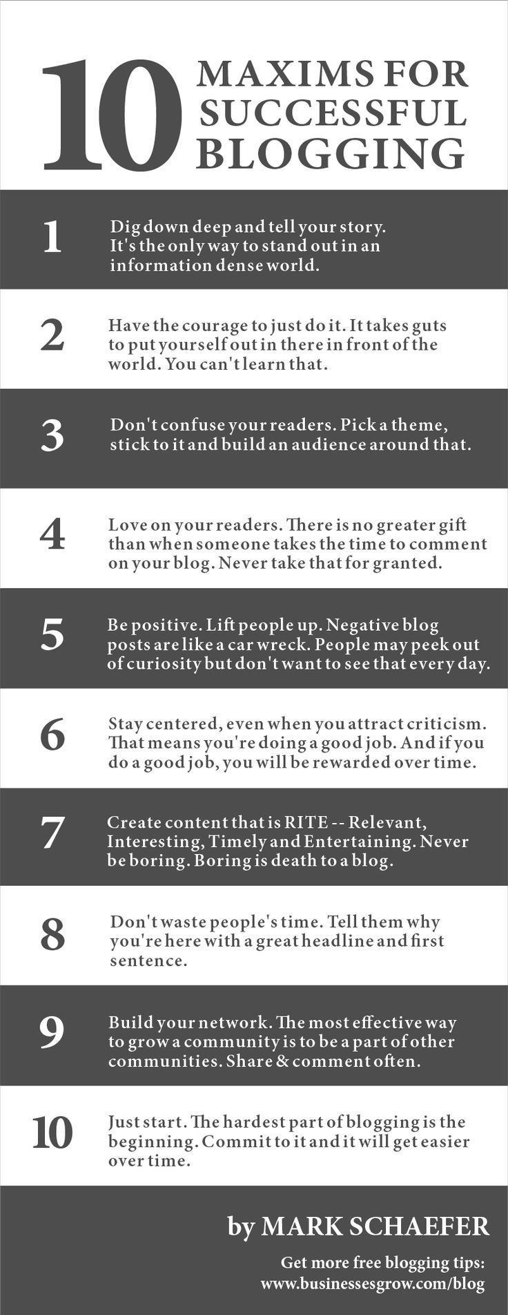 10 maxims of Successful Blogging
