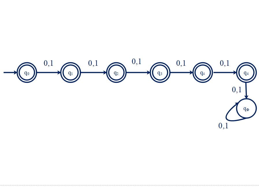 transition Diagram - All string of length at most five