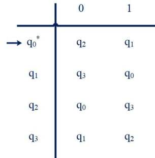 Transition table of DFA for Number of 1's is even/odd and number