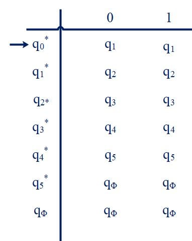 transition table - All string of length at most five