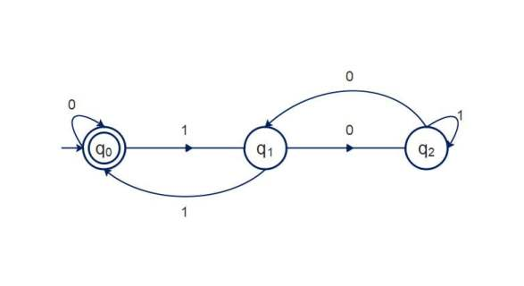 Design DFA which accept a binary number divisible  by 3