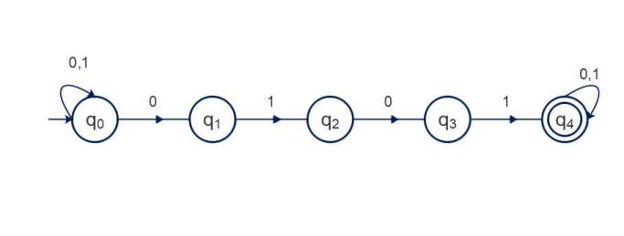 Design NFA to accept string containing the substring 0101