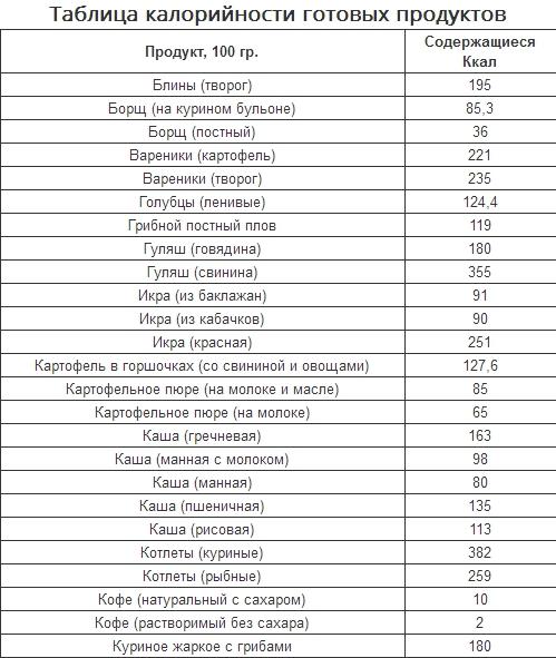 Похудеть таблица калорий блюд