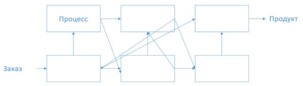Схема запутанныз процессов