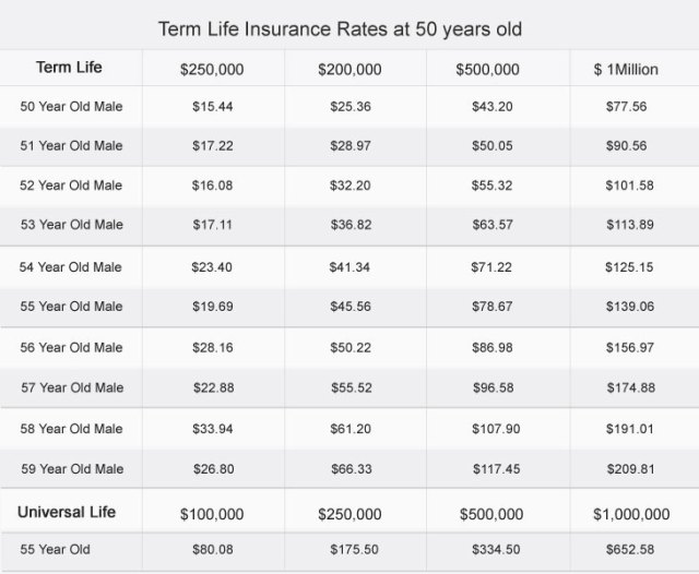 Life Insurance Sayings Quotes Beauteous 20 Compare Term Life Insurance Quotes And Sayings  Quotesbae