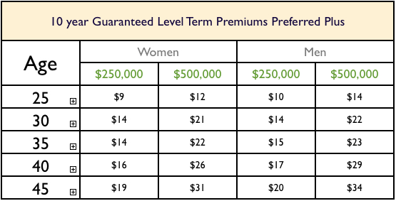 Level Term Life Insurance Quote Impressive Level Term Life Insurance Stunning Level Term Life Insurance Quote