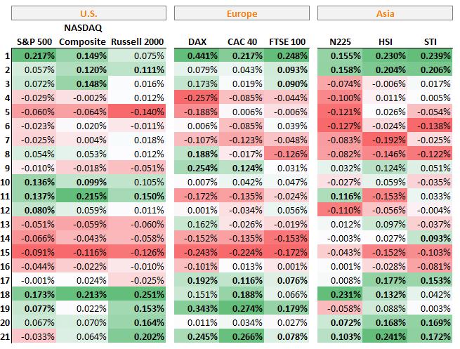 calendar, average returns, all indices