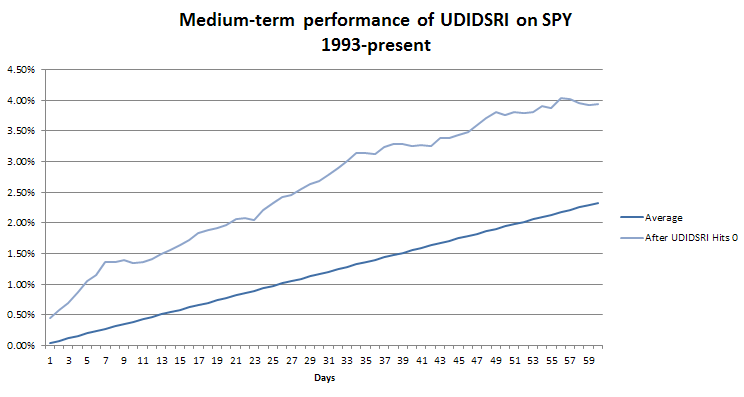 medium term UDIDSRI performance
