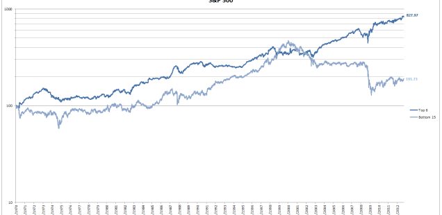 S&P 500 day of the month seasonality results