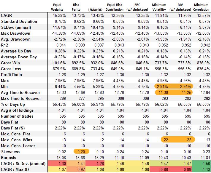 portfolio optimization algorithm stats