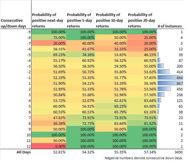 QQQ Probability of positive returns