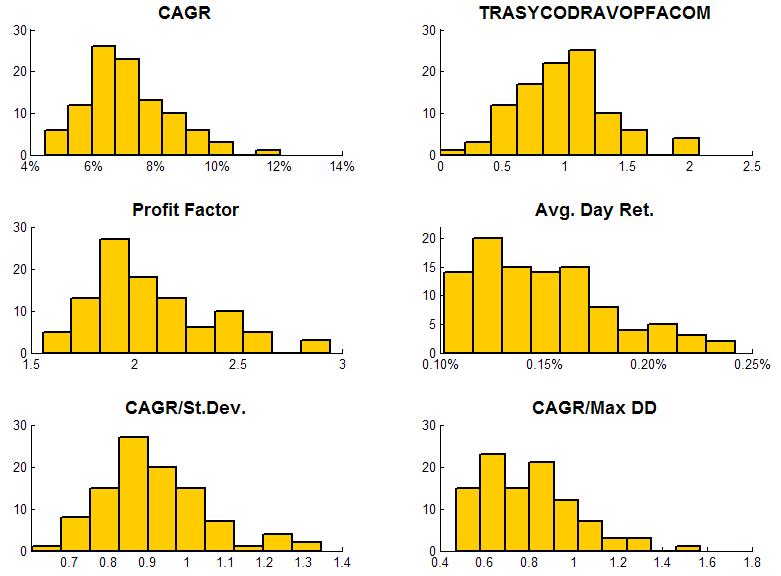 random GA results