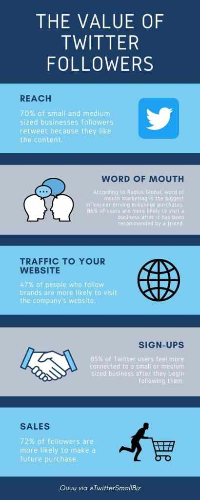 Quuu infographic - The value of twitter followers. Data supplied by TwitterSmallBiz.