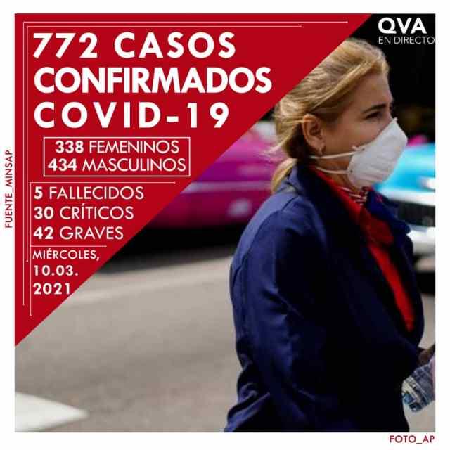 Cuba suma 772 casos positivos a la COVID-19
