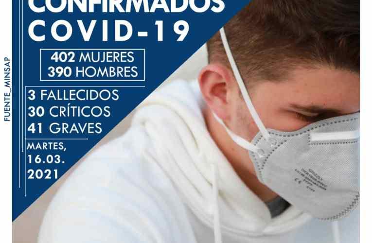 Cuba reporta 792 nuevos casos positivos al coronavirus y 3 fallecidos