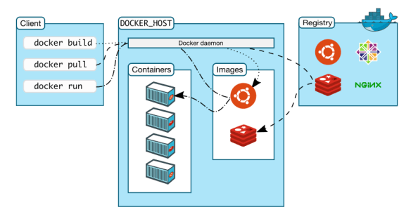 Rocker – explanation and motivation for Docker containers