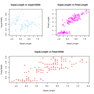 Multipanel Graphics in R