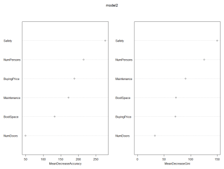 How to implement Random Forests in R | R-bloggers