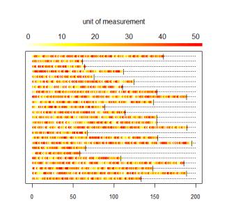 Longitudinal heat plots