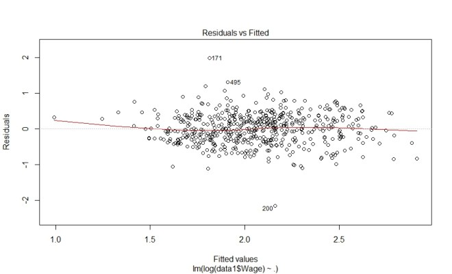 Dealing with The Problem of Multicollinearity in R