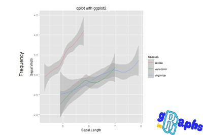 data visualization in r qplot