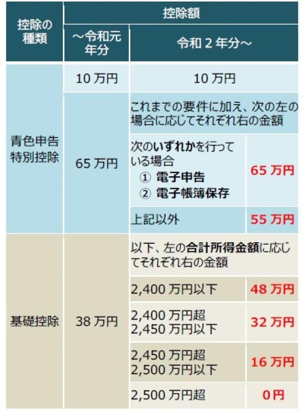 申告 万 控除 青色 特別 円 10 【確定申告】2021年(令和3年)に行う青色申告特別控除の変更点