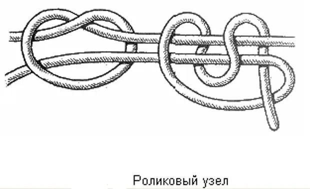 Nœud rouleau