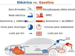 carro-electrico-vs-gasolina
