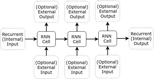 Composed RNN Cells