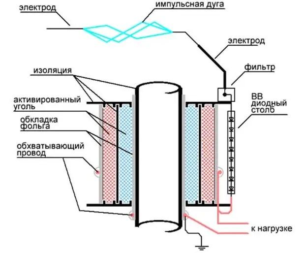 Балама генератор